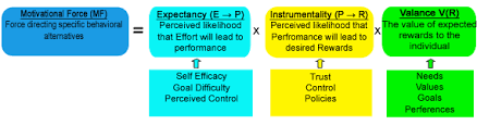 Definition Of Valance 4 Expectancy Theory Psych 484 Work Attitudes And Job