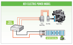 Auto Battery Wiring Diagram From The Hybrid Shop How Does Hybrid Battery Conditioning Work