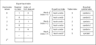 Hash Table Implementation Exported Symbols