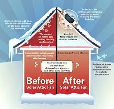 gable attic fan installation attic fans review solar attic fan reviews best solar attic fan solar