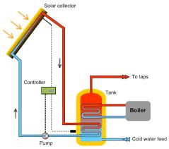 active solar energy system