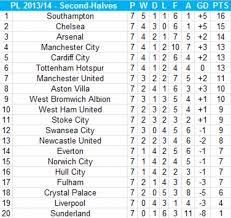premier league table over the years premier league second half table southton would top table with