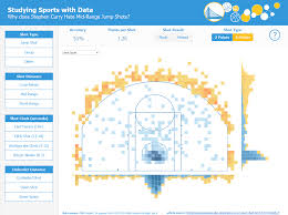 Heat Map In Tableau 3 Tableau Hacks Needed To Build This Steph Curry Dashboard Mm Week