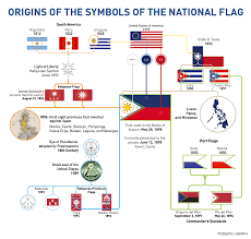 How To Draw A Philippine Flag Origin Of The Symbols Of Our National Flag Presidential Museum