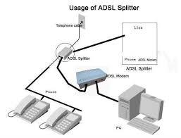 2 ports dual dsl adsl rj11 and rj45 splitter for phone and modem