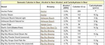 light beer calories list low calorie healthy alcoholic drinks for men