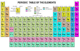 periodic table of elements class project multiplication com