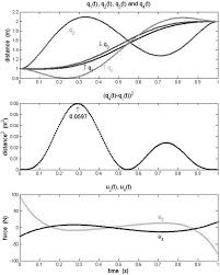 parameter design in optimal control problems for linear dynamic