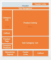 magento layout xml tutorial fundamental elements in theme package on magento 2 0