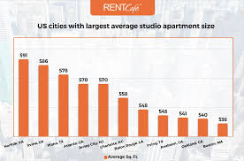 What Is A Studio Apartment Average Apartment Size In The Us Atlanta Has Largest Homes