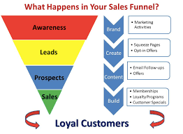 why retail stores need to have the shortest sales funnel