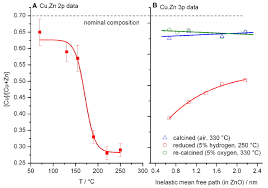 the active site of methanol synthesis over cu zno al2o3 industrial
