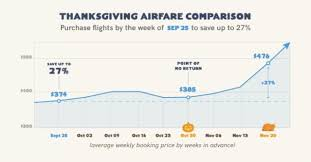 this is how much you ll save by booking your thanksgiving and