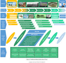 Real Estate Investment Business Plan Template by Commercial Real Estate Needs A Digital Transformation Insead