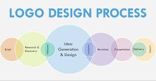 design a logo process logogeek process flowdiagram logo geek