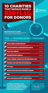 Red Flags Top 10 Charities That Should Raise A Red Flag For Donors Give Org