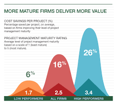 benchmark study shows higher project management maturity