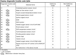 nissan check engine light codes z32 wiki ecu diagnostics