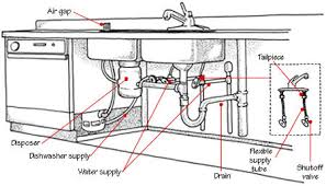 Air Gap Kitchen Sink by Installing A Kitchen Sink Drain Builders Net