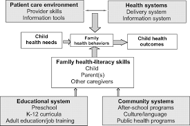 health literacy and child health promotion implications for