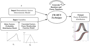 fuzzy randomness simulation of long term infrastructure projects