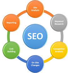 online seo class seo courses in vadodara online seo classes
