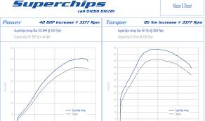 Porsche Macan Diesel Mpg - performance increases for porsche macan owners from superchips