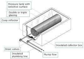 earth for energy how do water heaters work