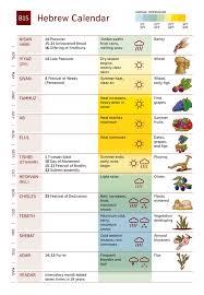 biblical calendar the biblical hebrew calendar times and seasons nwt