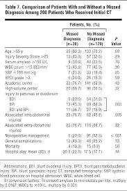 blunt pancreatoduodenal injury critical care medicine jama