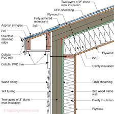 can unvented roof assemblies be insulated with fiberglass bsi 096 and but building science corporation