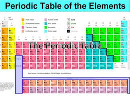 Who Is Credited With Arranging The Periodic Table The Periodic Table Go To Page 154 Complete The Inquiry
