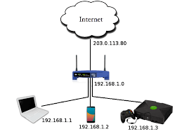 home network setup user guide okeanos iaas