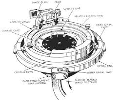 gyro compass on ships construction working and usage