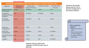 Desk Reference System by Integrating Demand Management Into The Transportation Planning