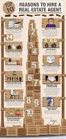 top 25 best real estate exam ideas on pinterest real estate uk