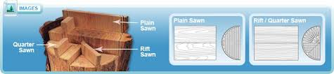 Hardwood Floor Types Types Of Hardwood Floors By Findanyfloor Com