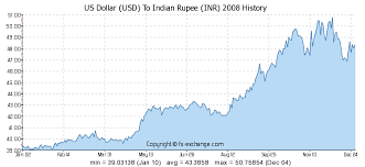 compare bureau de change exchange rates 1000 usd us dollar usd to indian rupee inr currency exchange