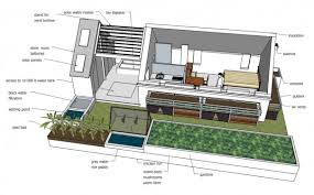 Sustainable Home Design | perfect development for human life and environment bee home plan
