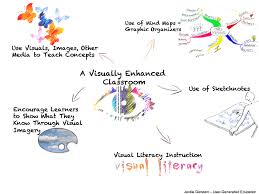 quotes about education vs experience schools need to include more visual based learning user
