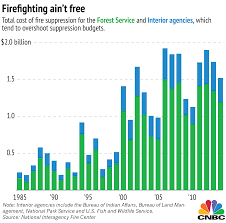 Wild Fires In Canada Now by What The Wildfires Are Costing Us