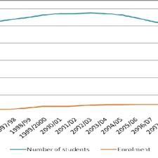 central statistical bureau fig 1 number of educatees in latvia 1995 2011 central