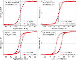 diffusion and solid state reactions in fe ag pt and fept ag thin