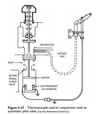 gas and oil controls automatic pilot safety valve hvac machinery