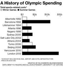 the 2014 winter olympics in sochi cost 51 billion bloomberg