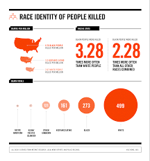 police have killed at least 1 083 americans since michael brown u0027s