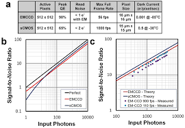 experimental comparison of the high speed imaging performance of