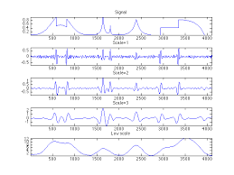 tutorial wavelet matlab signal denoising with wavelets