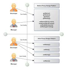 factory pattern in java with exle how to implement dynamic proxy design pattern in java learn