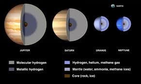 what are the jovian planets universe today
